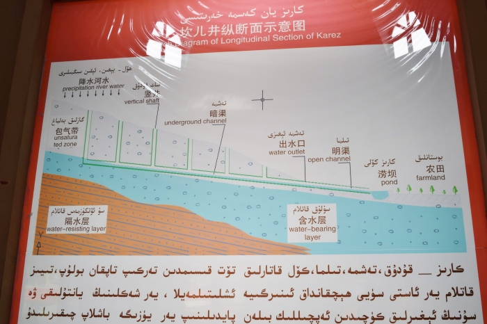 a brief lesson on the Karez water system